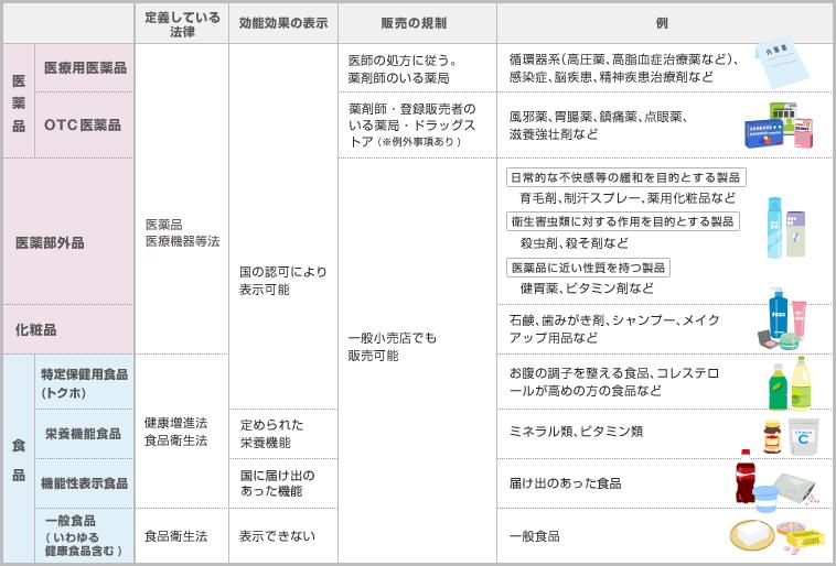 http://takeda-kenko.jp/assets/img/kenkolife/kusuri/knowledge/img_08.png