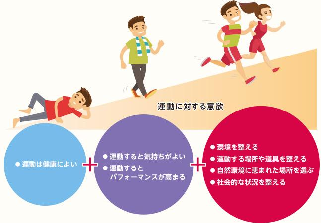 なんで続けられない?運動意欲に関連する脳機能へのアプローチ|武田薬 ...